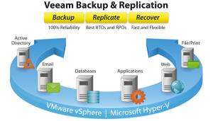 มาทำความรู้จักกับ Veeam Backup & Replication