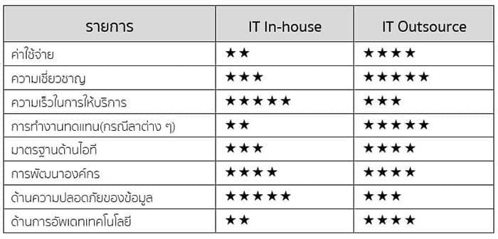 ตารางเปรียบเทียบความคุ้มค่าระหว่างไอทีประจำ vs IT Outsource