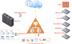 Read more about the article Active Directory สำคัญและจำเป็นต่อองค์กรอย่างไร