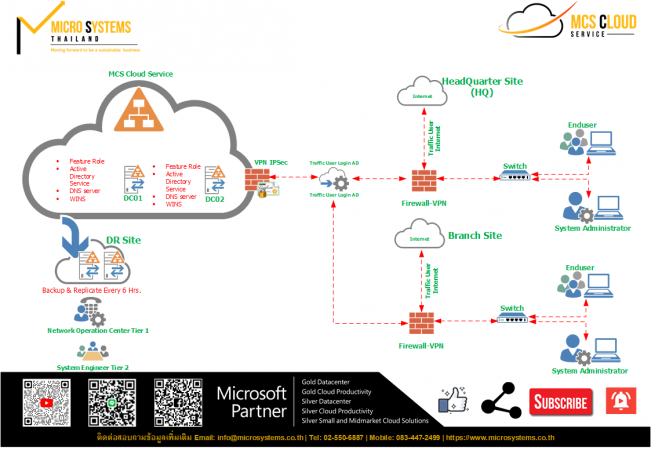 Active Directory on Cloud
